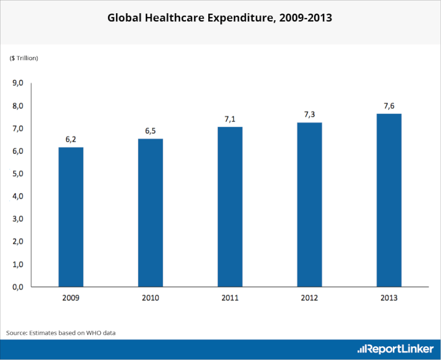 Total healthcare expenses in trillion dollars