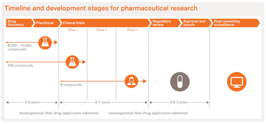 Drug Development Process - Clinical Trials