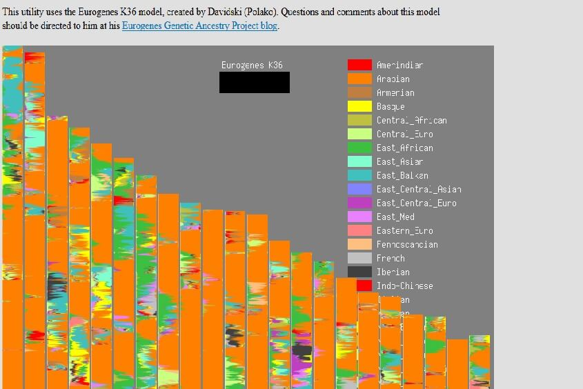 GEDmatch - Analyse your DNA