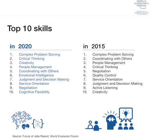 Top Ten Skills - World Economic Forum