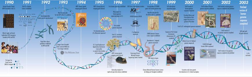 CRISPR Genome Editing - Human Genome Project