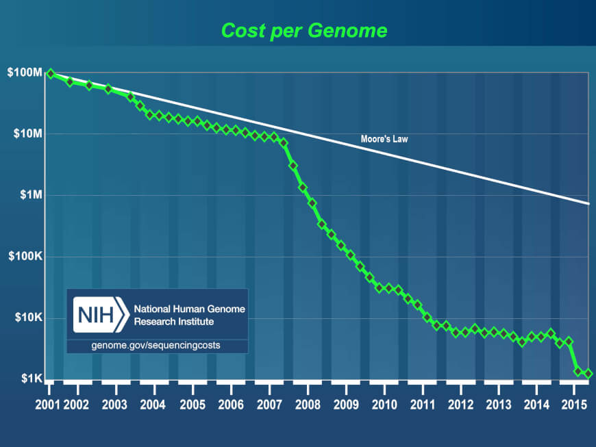 Its Genome Was Sequenced Last Year But >> What Could You Do With Cheap Genome Sequencing Now The Medical