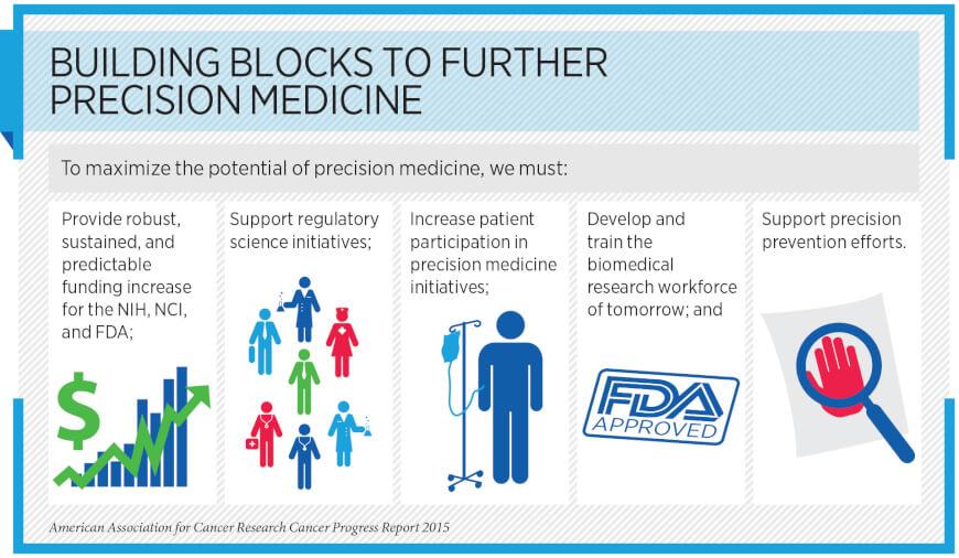 Support Precision Medicine