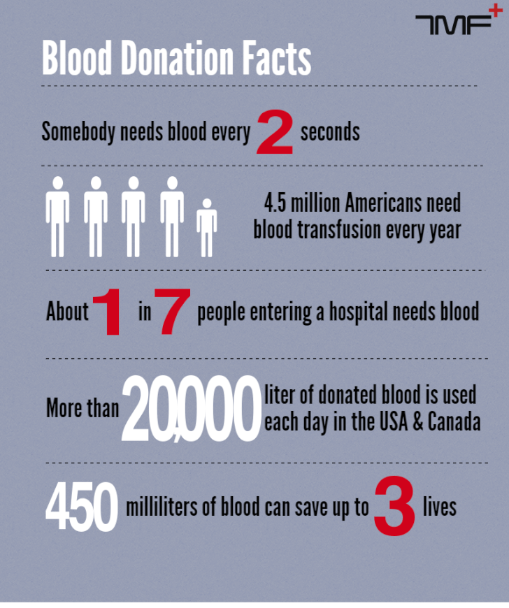 Blood Donation Facts_upd