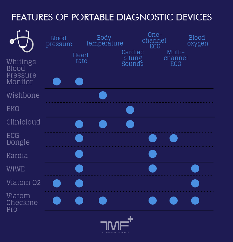 Rating Portable Diagnostic Devices_upd3