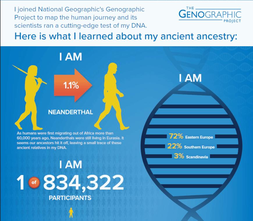ancestry test