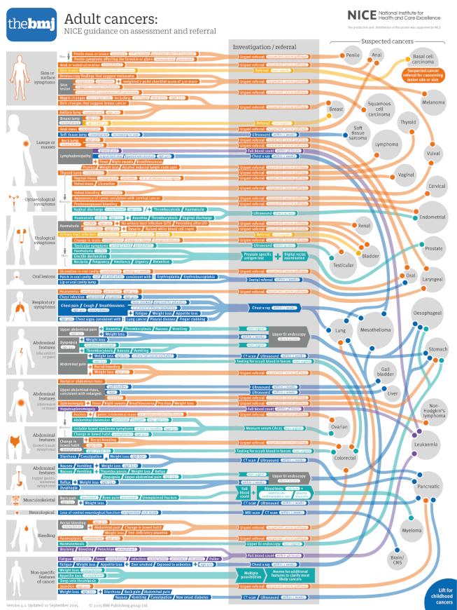 cancer pathways