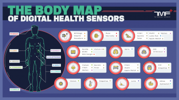 Check out the body map of digital health sensors!