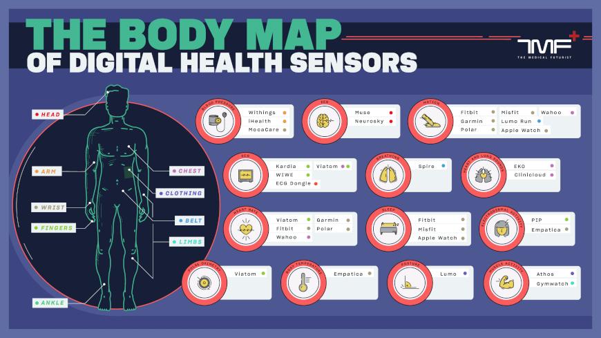 The Body Map Of Digital Health Sensors - The Medical Futurist