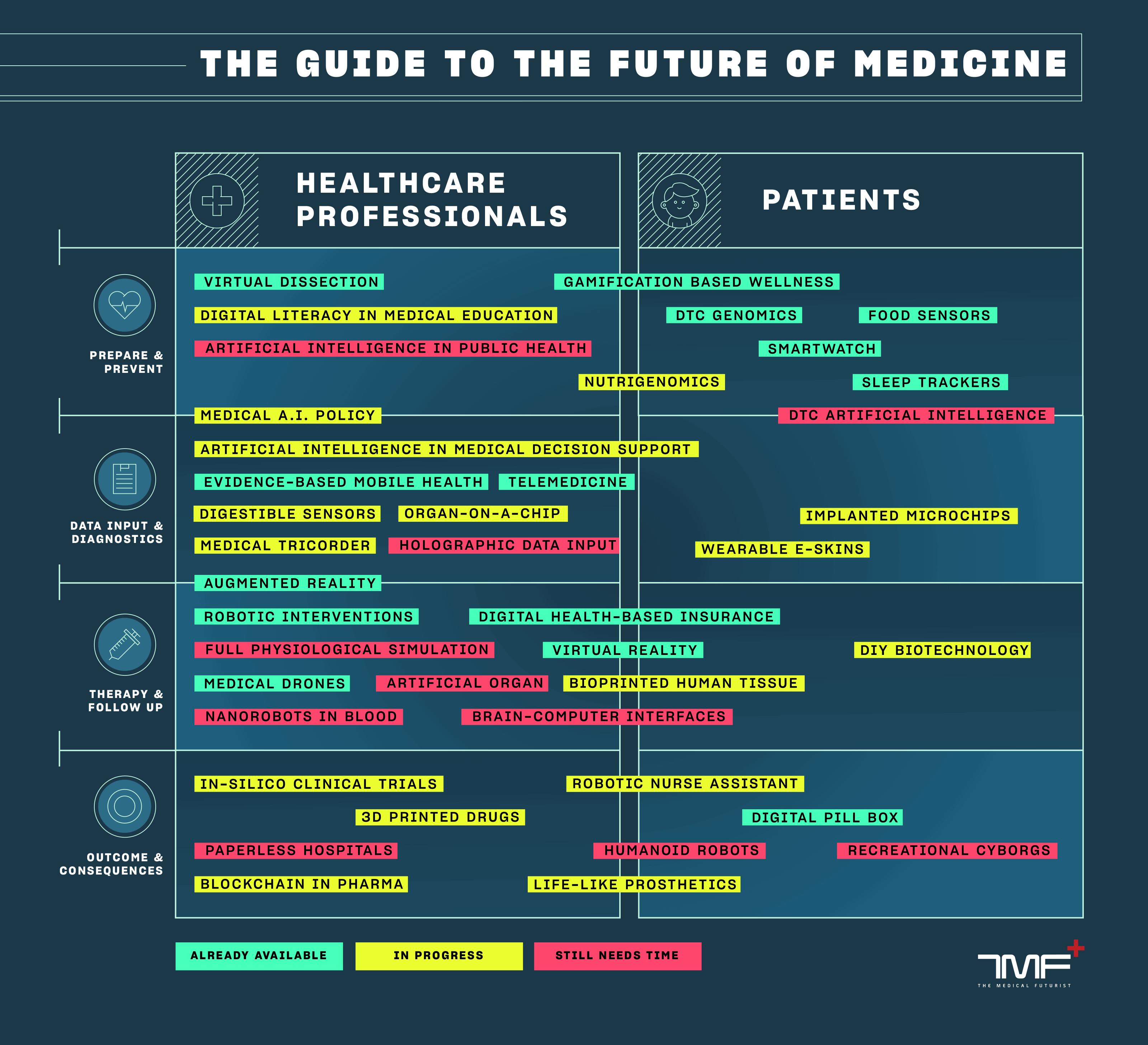 digital health trends infographic