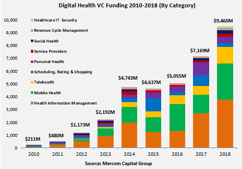digital health investors
